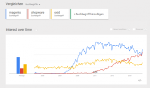 Vergleich der Suchanfragen bei Google Trends