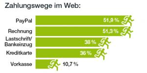 Top5 der Zahlarten im deutschen E-Commerce 2016